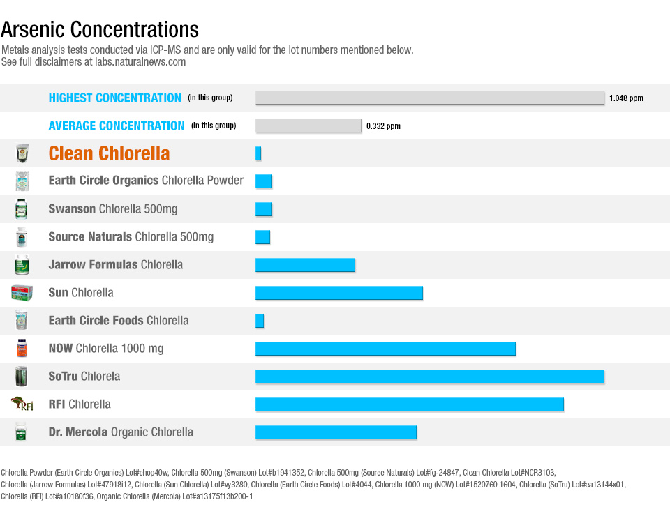 Arsenic Concentrations