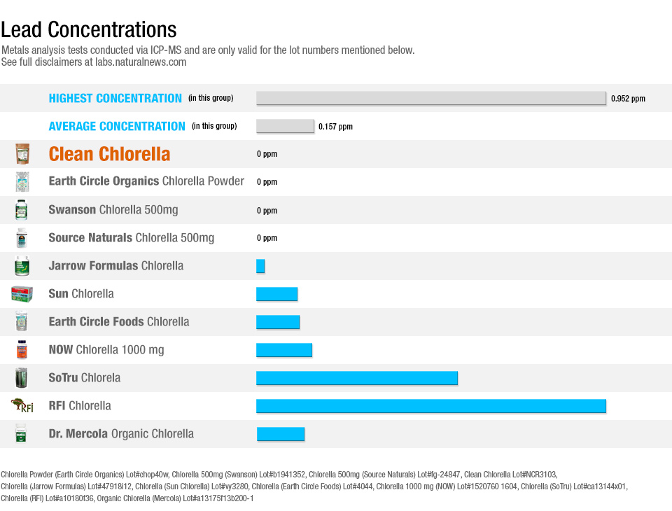 Lead Concentrations